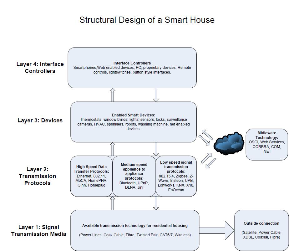Strukturelt design av et smarthus